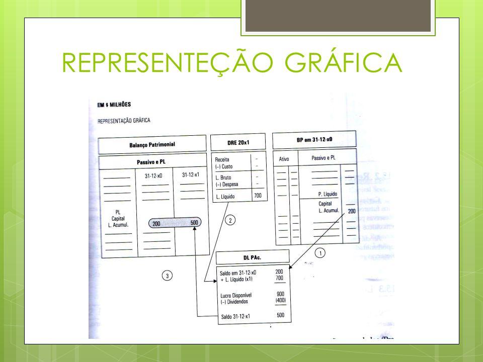 REPRESENTEÇÃO GRÁFICA