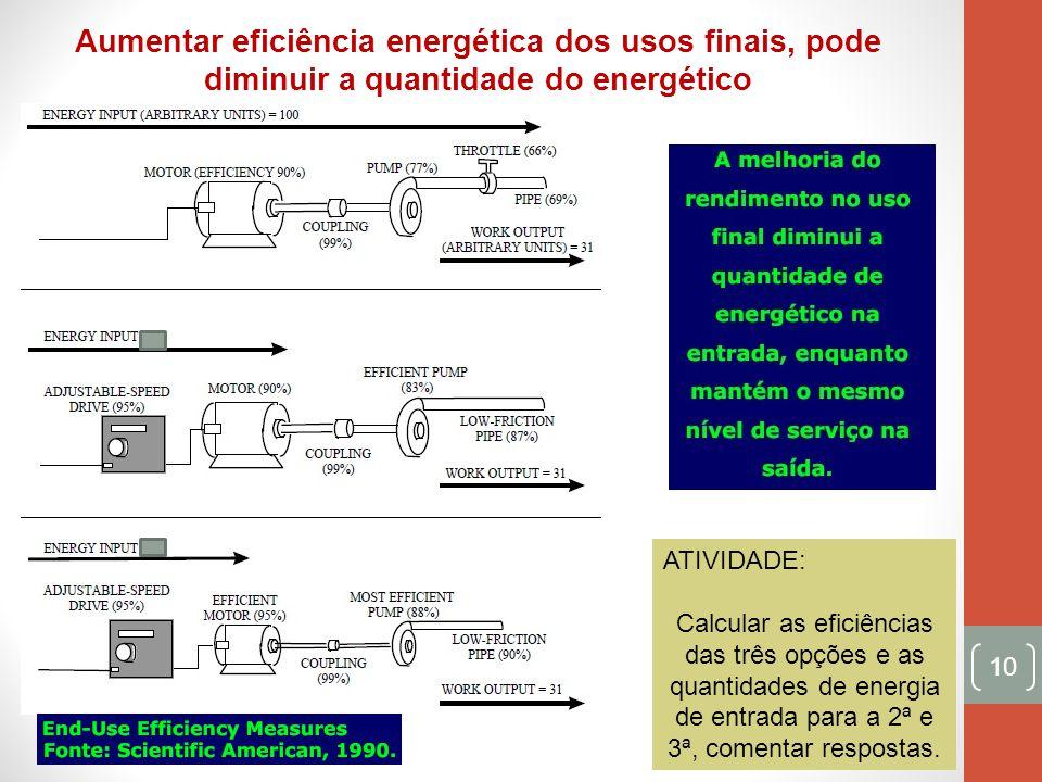 Aumentar eficiência energética dos usos finais, pode diminuir a quantidade do energético