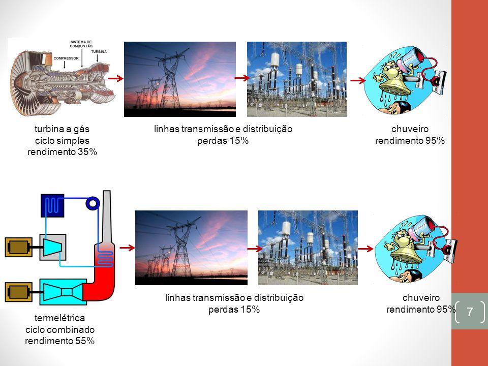 linhas transmissão e distribuição