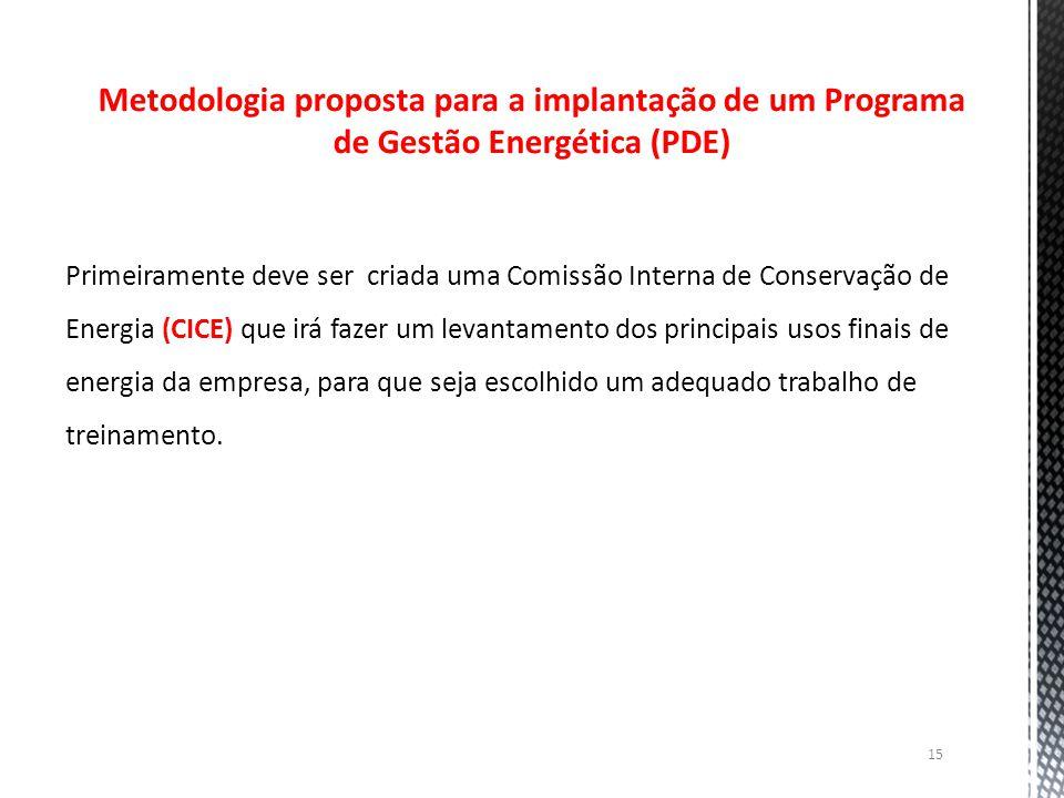 Metodologia proposta para a implantação de um Programa de Gestão Energética (PDE)