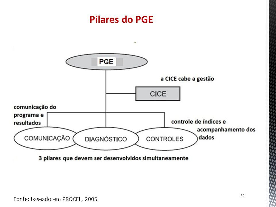 Pilares do PGE Fonte: baseado em PROCEL, 2005
