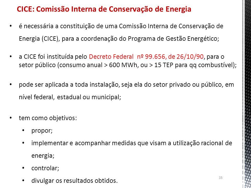 CICE: Comissão Interna de Conservação de Energia