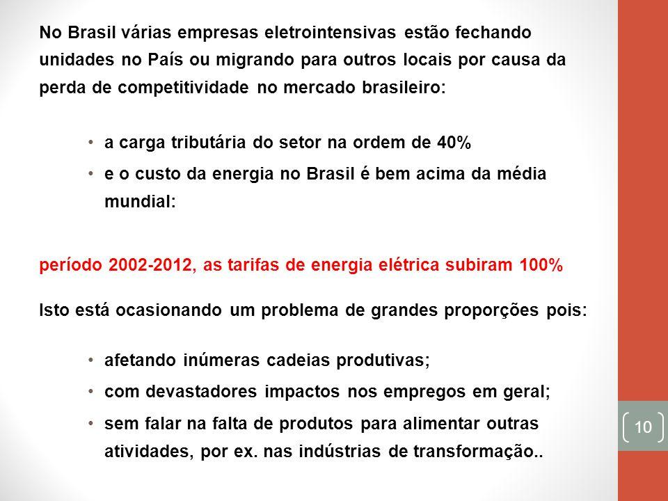 No Brasil várias empresas eletrointensivas estão fechando unidades no País ou migrando para outros locais por causa da perda de competitividade no mercado brasileiro: