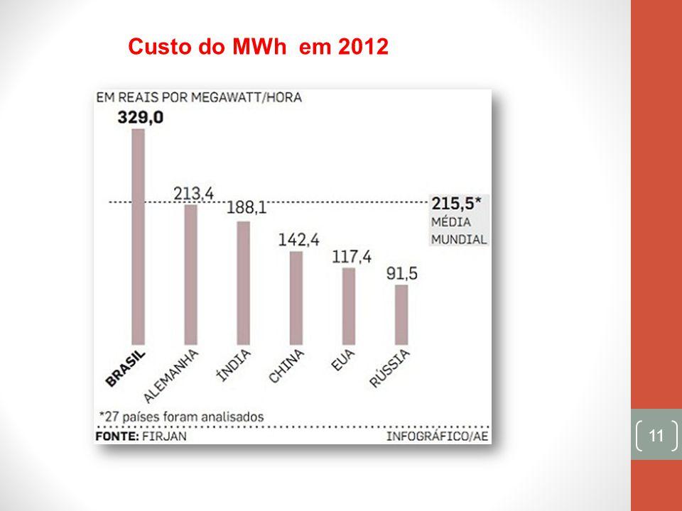 Custo do MWh em 2012