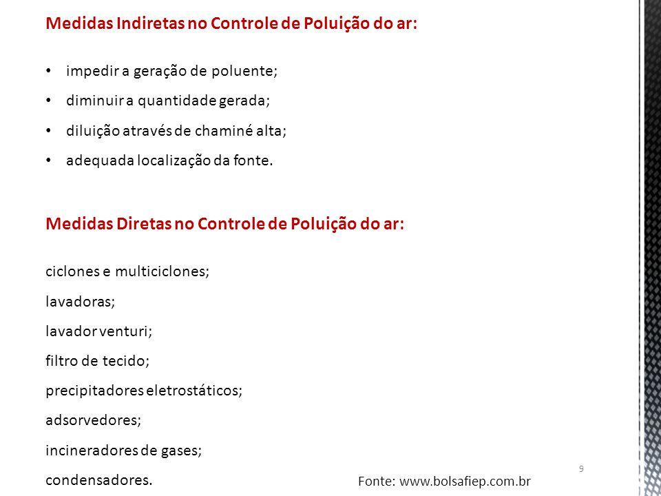 Medidas Indiretas no Controle de Poluição do ar: