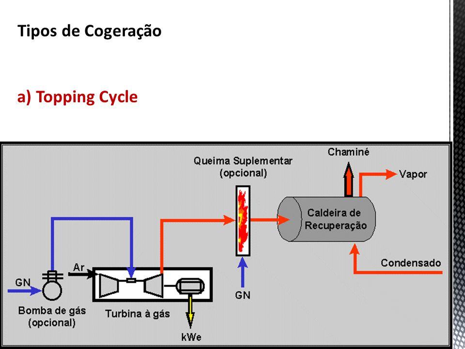 Tipos de Cogeração a) Topping Cycle