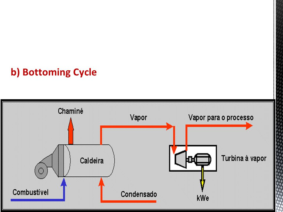 b) Bottoming Cycle