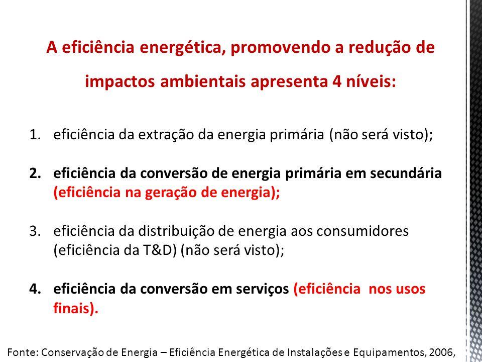 A eficiência energética, promovendo a redução de impactos ambientais apresenta 4 níveis: