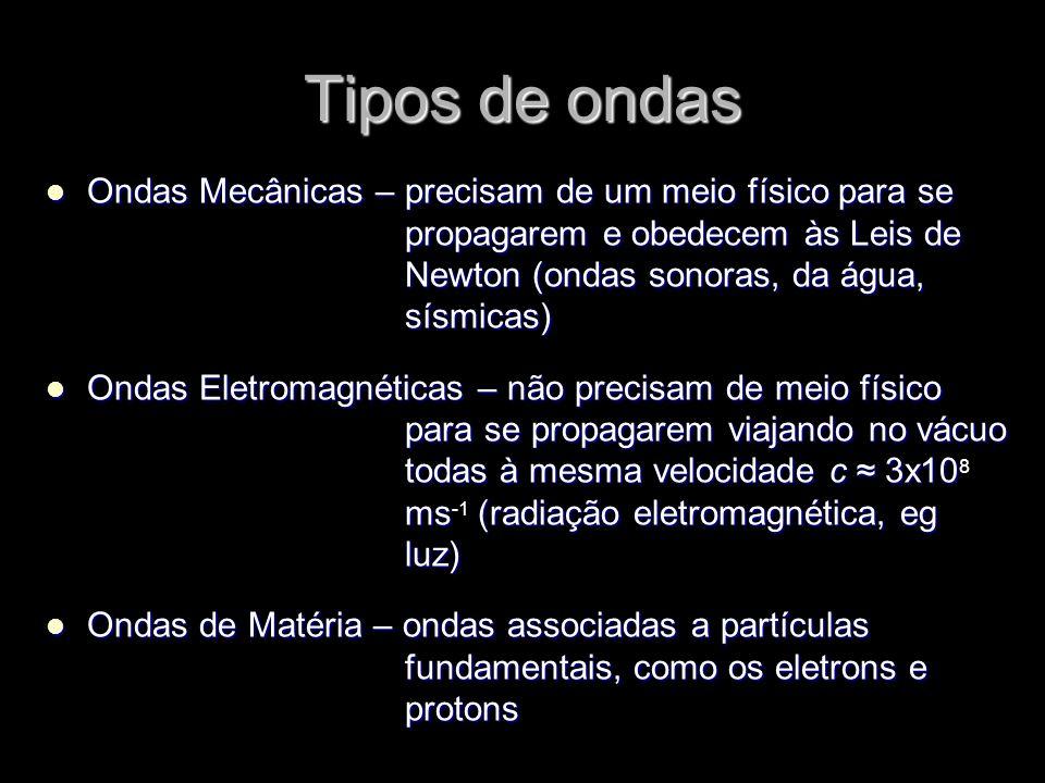 Tipos de ondas Ondas Mecânicas – precisam de um meio físico para se propagarem e obedecem às Leis de Newton (ondas sonoras, da água, sísmicas)