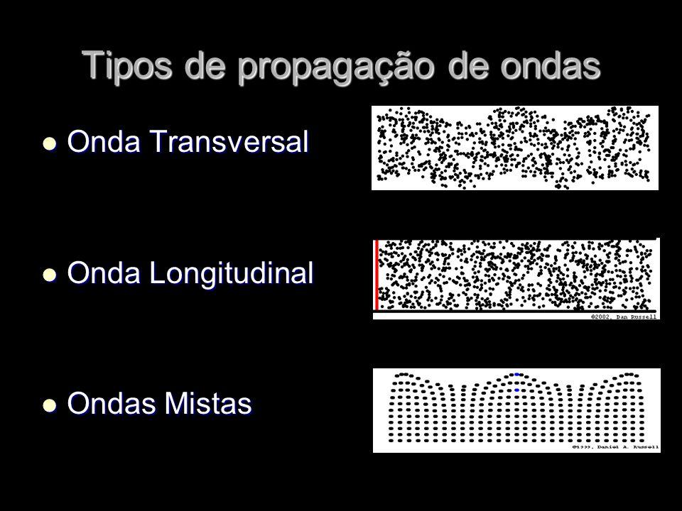 Tipos de propagação de ondas
