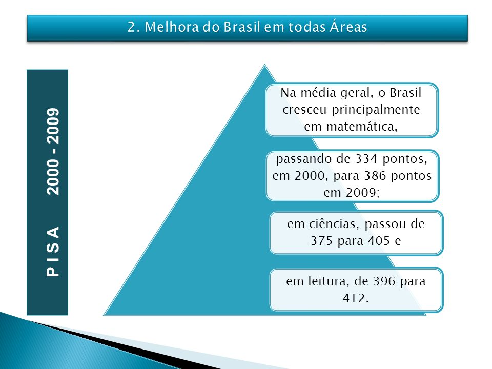 2. Melhora do Brasil em todas Áreas