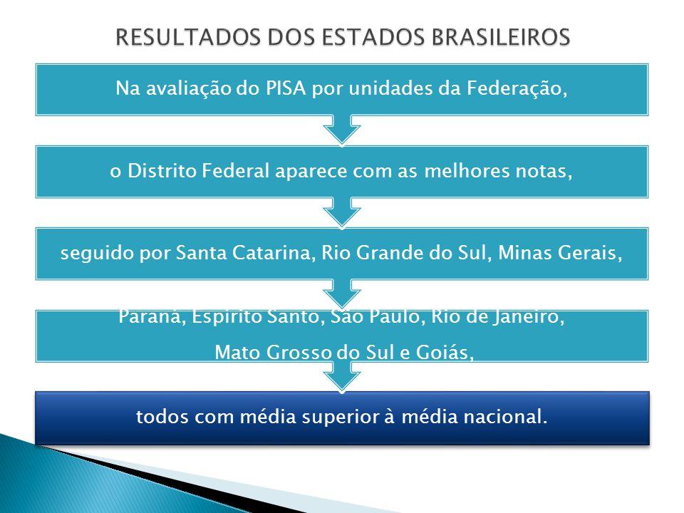 RESULTADOS DOS ESTADOS BRASILEIROS