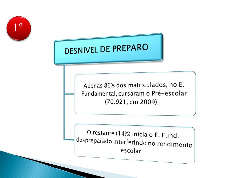 1º DESNIVEL DE PREPARO. Apenas 86% dos matriculados, no E. Fundamental, cursaram o Pré-escolar (70.921, em 2009);