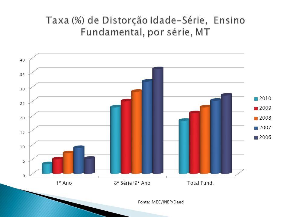 Taxa (%) de Distorção Idade-Série, Ensino Fundamental, por série, MT