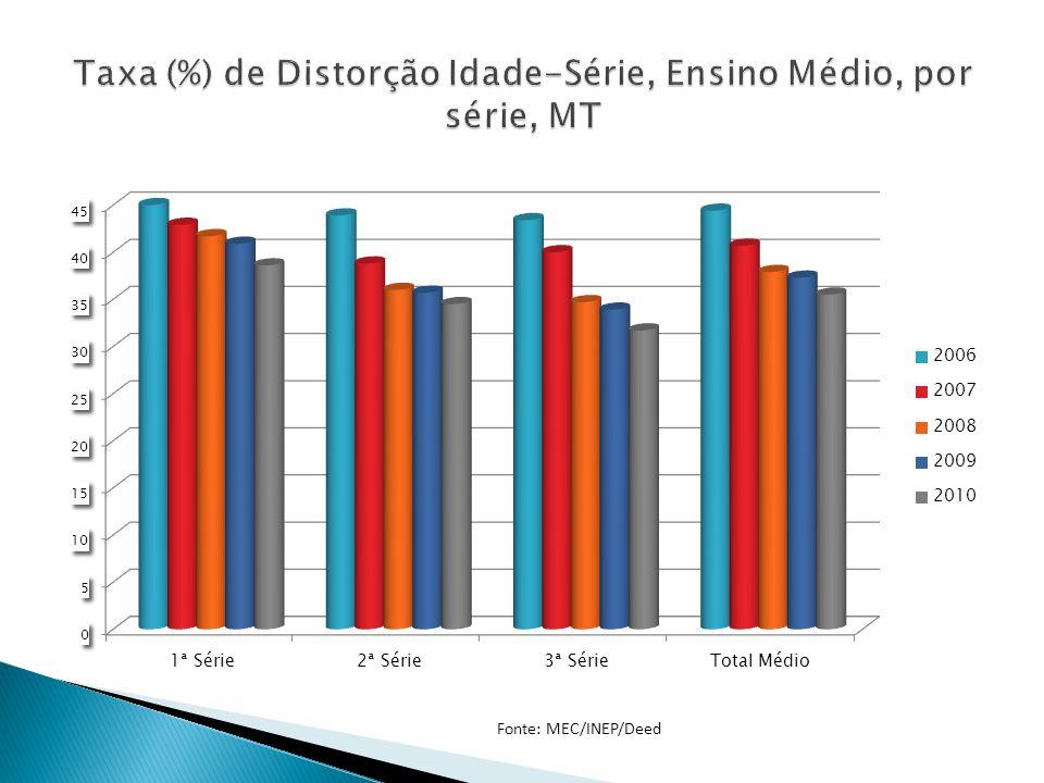 Taxa (%) de Distorção Idade-Série, Ensino Médio, por série, MT