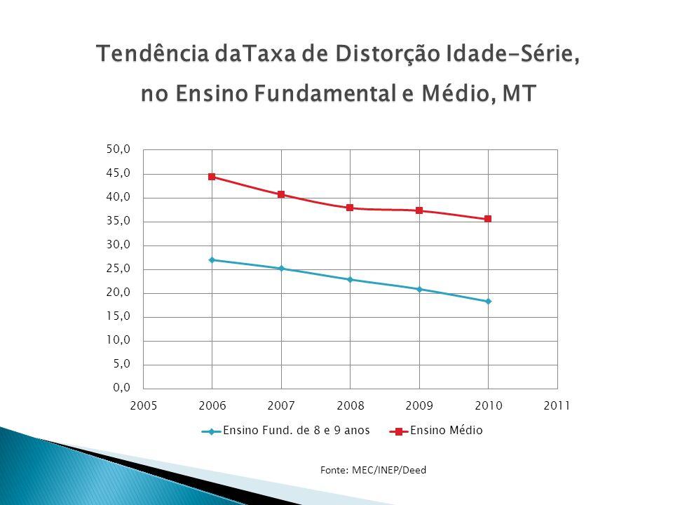 Tendência daTaxa de Distorção Idade-Série, no Ensino Fundamental e Médio, MT