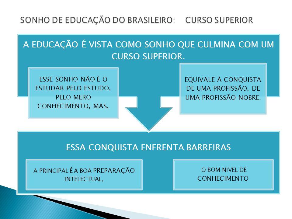 SONHO DE EDUCAÇÃO DO BRASILEIRO: CURSO SUPERIOR