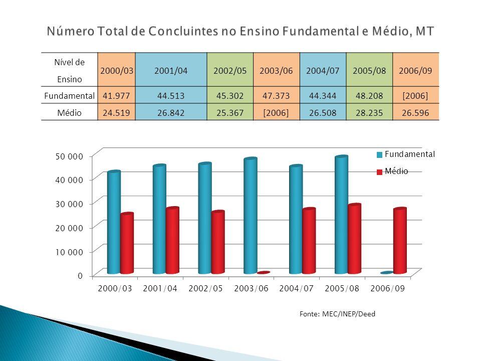 Número Total de Concluintes no Ensino Fundamental e Médio, MT