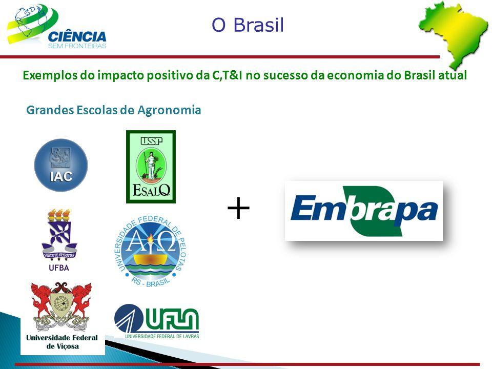 O Brasil Exemplos do impacto positivo da C,T&I no sucesso da economia do Brasil atual. Grandes Escolas de Agronomia.