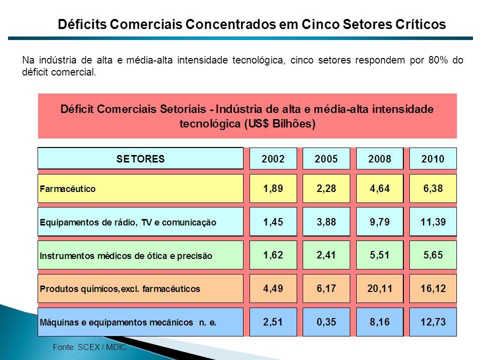 Déficits Comerciais Concentrados em Cinco Setores Críticos