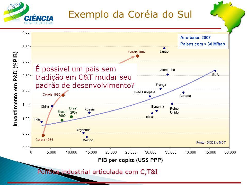 Investimento em P&D (%PIB) PIB per capita (US$ PPP)
