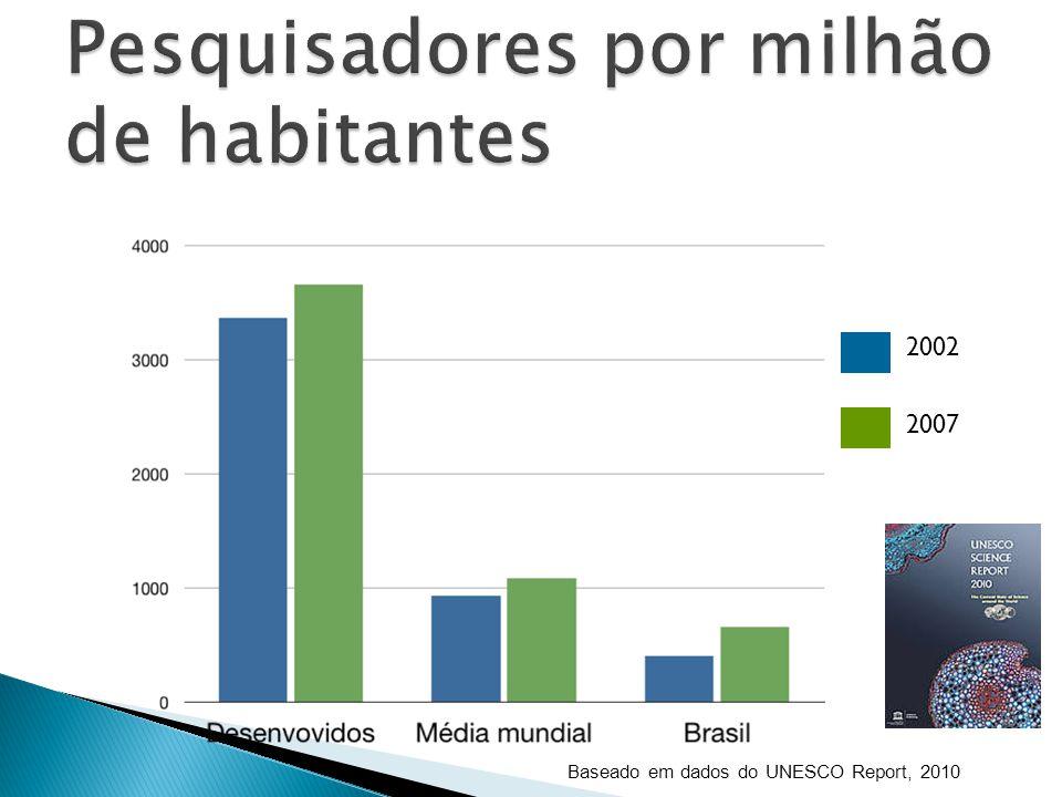 Pesquisadores por milhão de habitantes