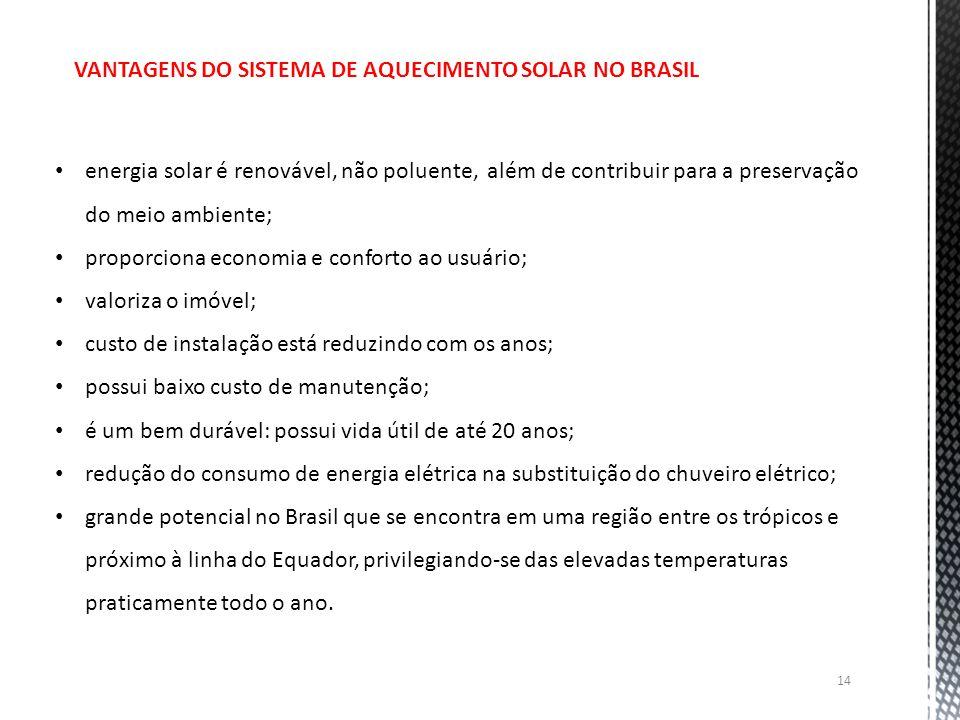Vantagens do sistema de aquecimento solar no Brasil