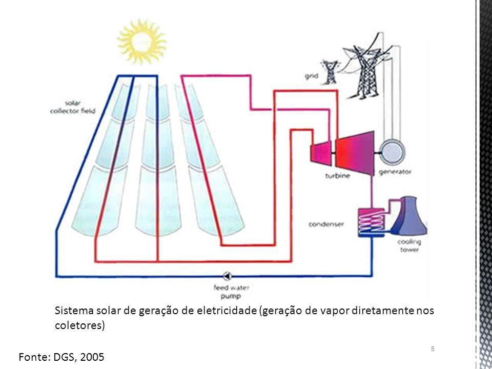 Sistema solar de geração de eletricidade (geração de vapor diretamente nos coletores)