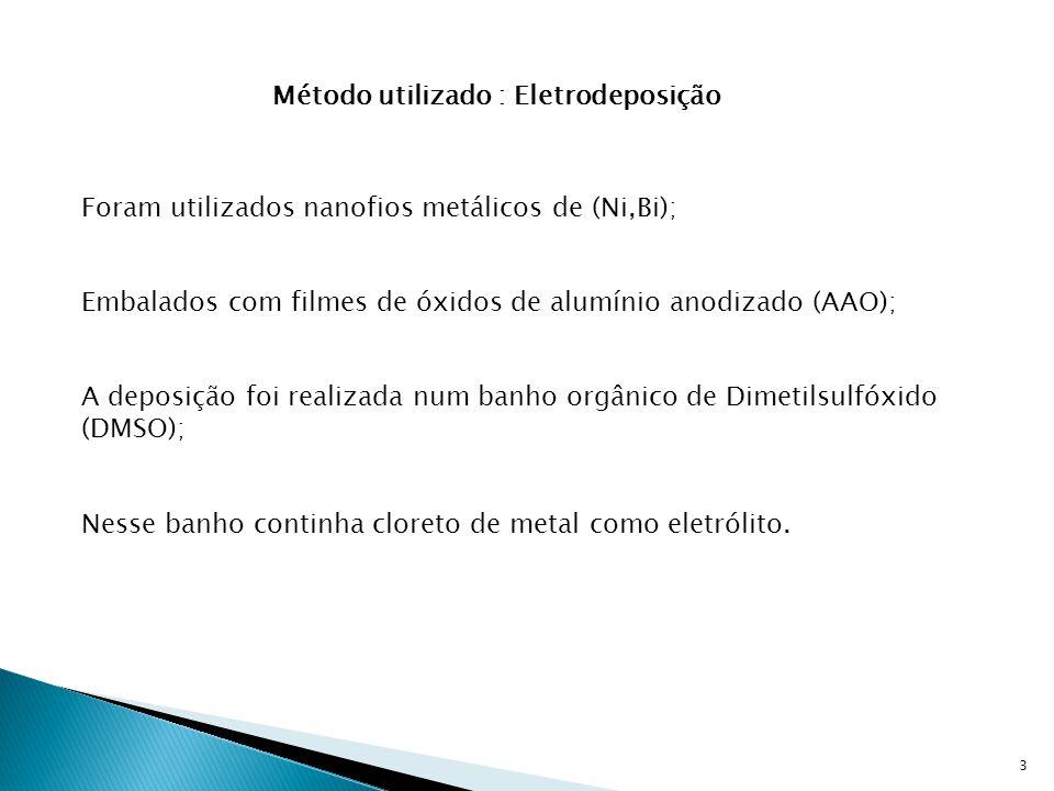 Método utilizado : Eletrodeposição
