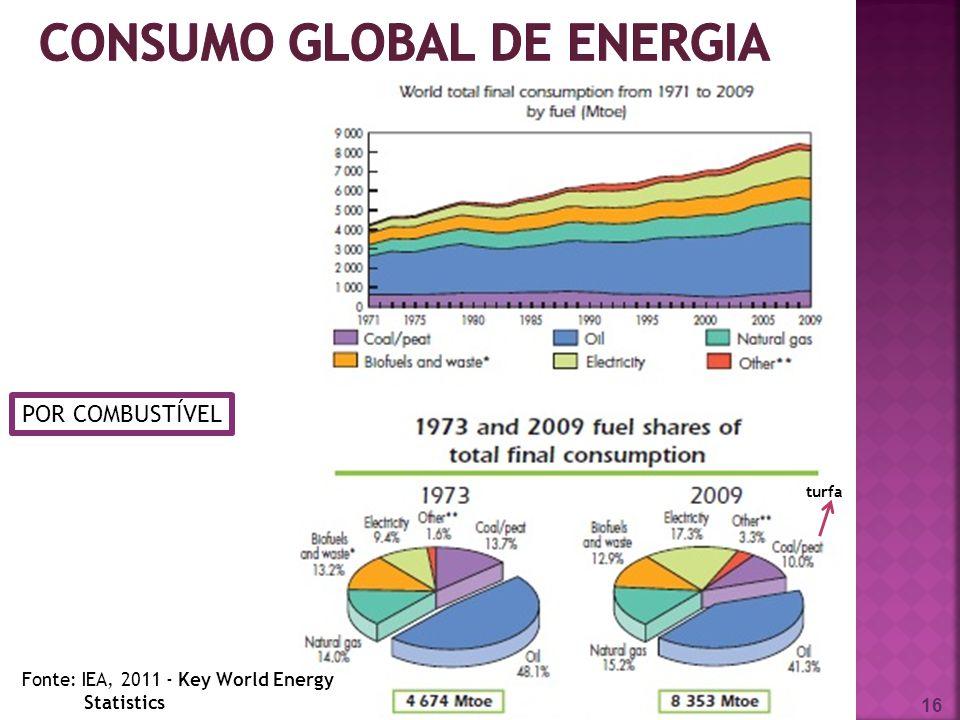consumo global de energia