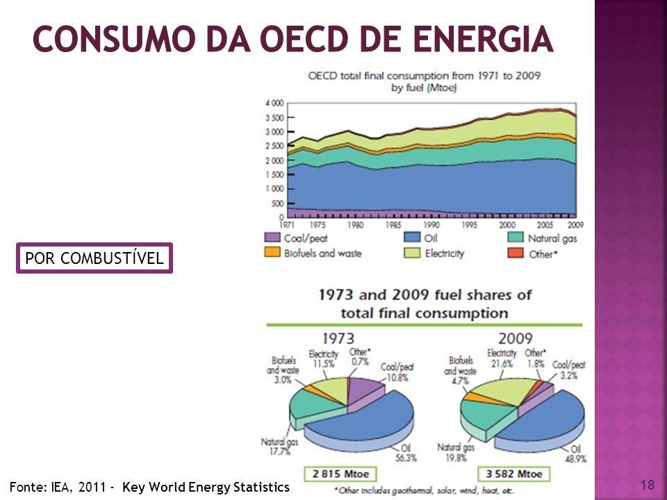 consumo DA OECD de energia