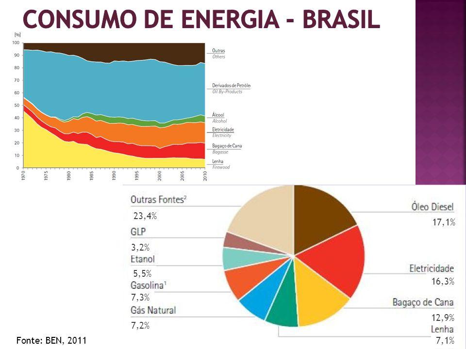 consumo de energia - Brasil