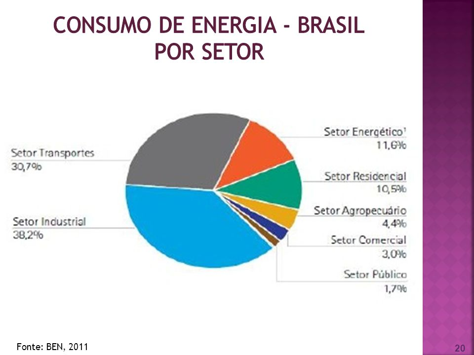 consumo de energia - Brasil por setor