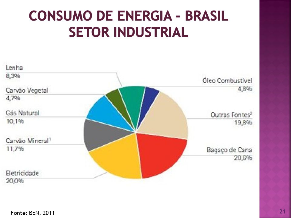 consumo de energia - Brasil setor industrial