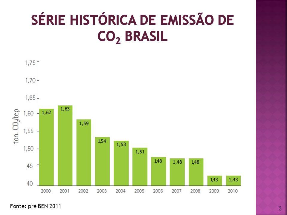 Série Histórica de emissão de CO2 Brasil