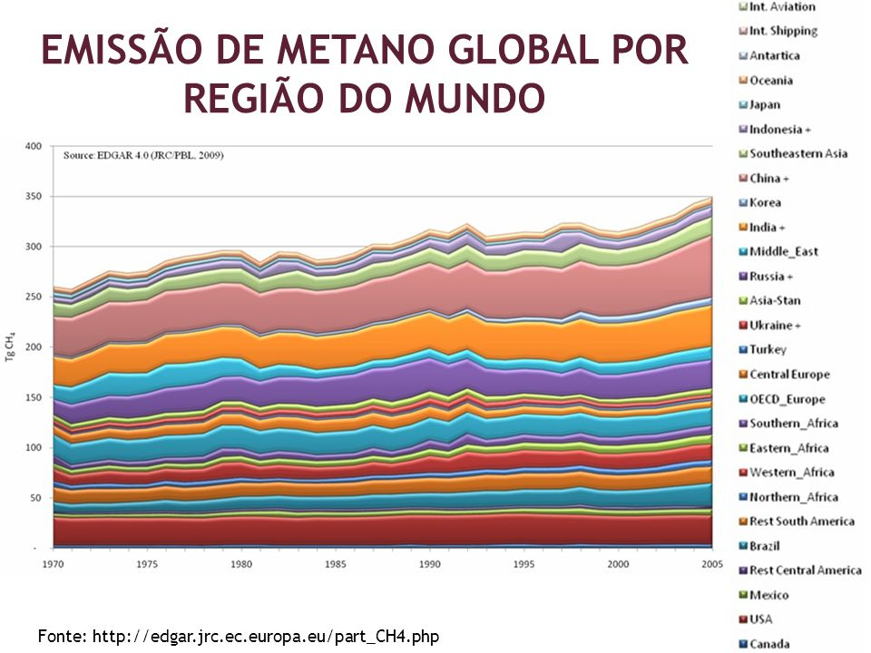 EMISSÃO DE METANO GLOBAL POR REGIÃO DO MUNDO