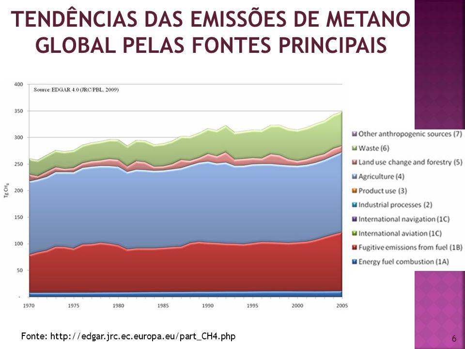 TENDÊNCIAS DAS EMISSÕES DE METANO GLOBAL PELAS FONTES PRINCIPAIS