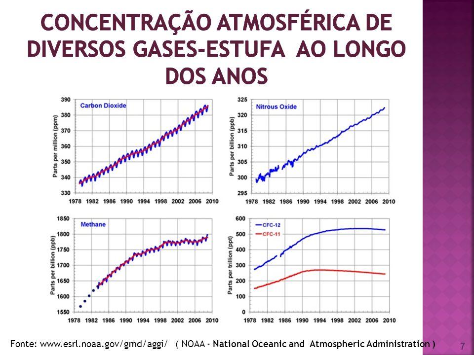 concentração atmosférica de diversos gases-estufa ao longo dos anos