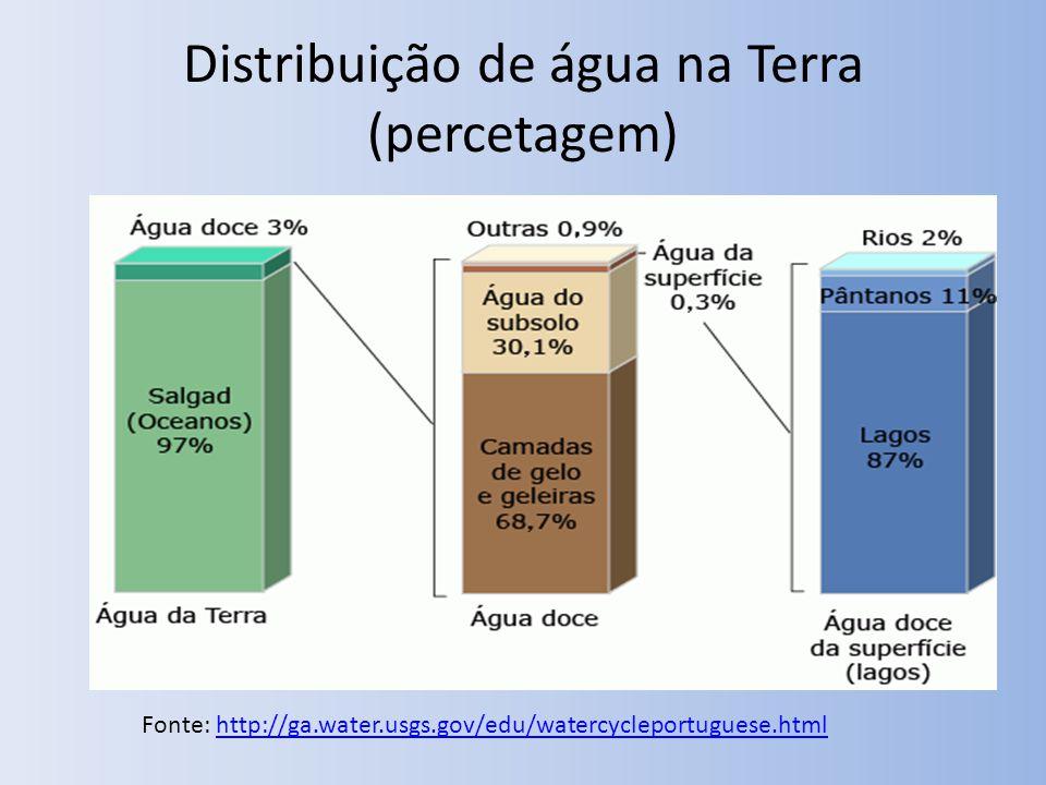 Distribuição de água na Terra (percetagem)