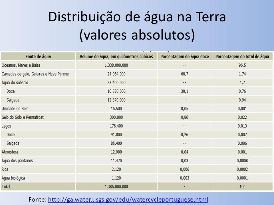 Distribuição de água na Terra (valores absolutos)