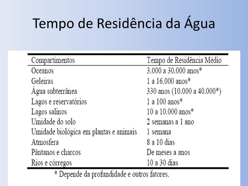 Tempo de Residência da Água