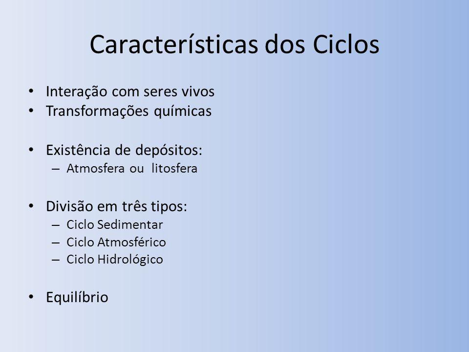 Características dos Ciclos