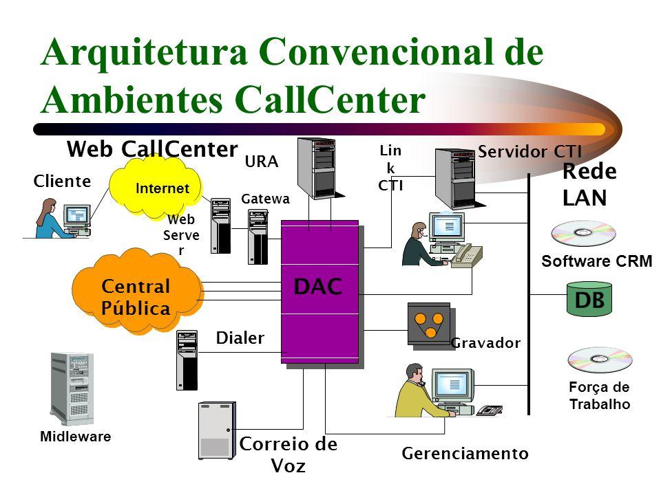 Arquitetura Convencional de Ambientes CallCenter