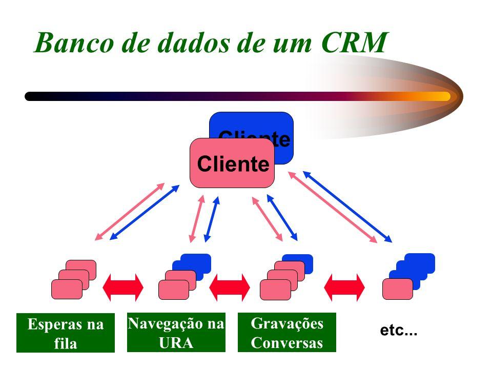 Banco de dados de um CRM Cliente Cliente Esperas na fila Anotações