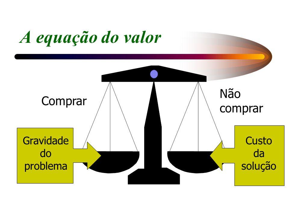 A equação do valor Não comprar Comprar Gravidade do problema