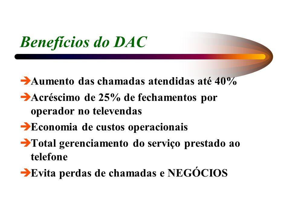 Benefícios do DAC Aumento das chamadas atendidas até 40%