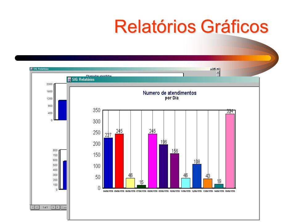 Relatórios Gráficos
