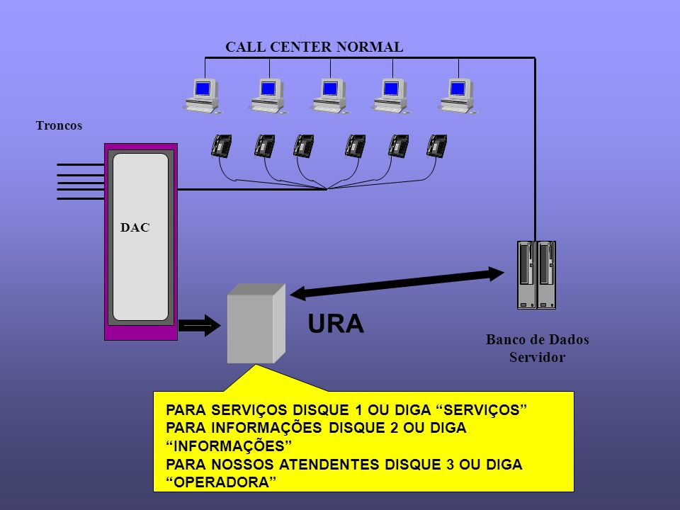 URA CALL CENTER NORMAL Banco de Dados Servidor