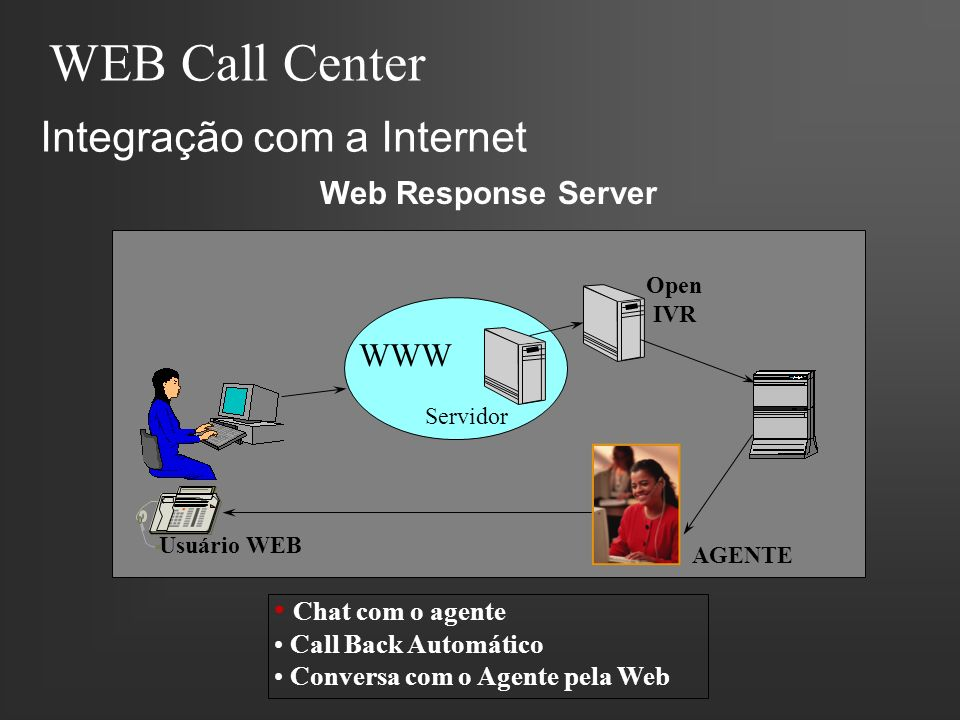 WEB Call Center Integração com a Internet WWW Web Response Server