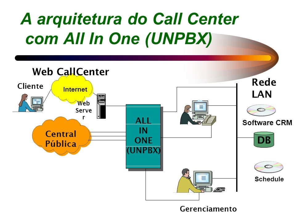 A arquitetura do Call Center com All In One (UNPBX)